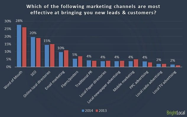 2015 chart statistic effective online marketing channels